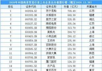 2020年中国商贸行业上市企业市值排行榜(附榜单)