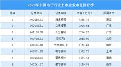 2020年中国电子行业上市企业市值排行榜(附榜单)