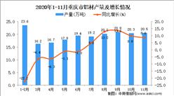2020年11月重庆市铝材产量数据统计分析