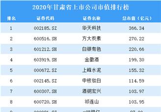 2020年甘肃上市公司市值排行榜(附全榜单)