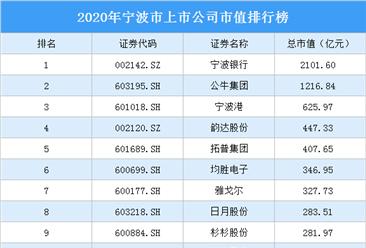 93家宁波A股上市公司2020年市值:2家上市公司市值超千亿(图)