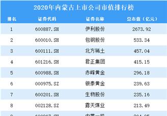 2020年内蒙古上市公司市值排行榜(附全榜单)