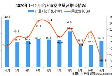 2020年11月重庆市发电量数据统计分析