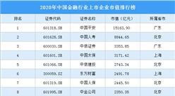 2020年中国金融行业上市企业市值排行榜(附榜单)