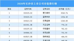 70家長沙A股上市公司2020年市值:19家上市公司市值超100億(圖)