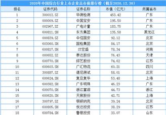2020年中国综合行业上市企业市值排行榜(附榜单)