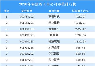 2020年福建上市公司市值排行榜(附全榜单)
