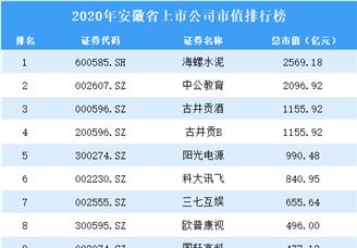 129家安徽A股上市公司2020年市值:38家上市公司市值超100亿(图)