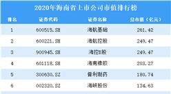 2020年海南上市公司市值排行榜(附全榜单)