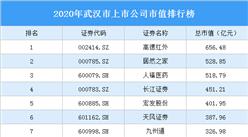 63家武汉A股上市公司2020年市值:21家上市公司市值超百亿(图)