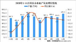 2020年11月重庆市水泥产量数据统计分析
