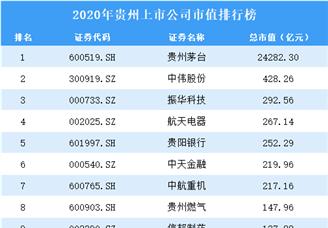 2020年贵州上市公司市值排行榜(附全榜单)