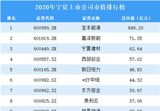2020年宁夏上市公司市值排行榜(附全榜单)