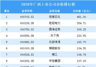 2020年广西上市公司市值排行榜(附全榜单)