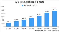 2020年全国快递业务量预计达830亿件 业务收入8750亿元(图)