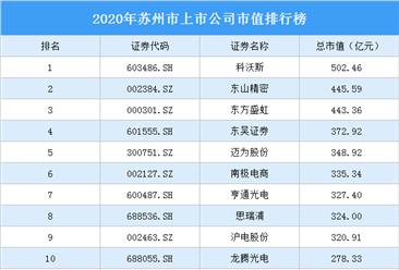145家苏州A股上市公司2020年市值:38家上市公司市值超100亿(图)