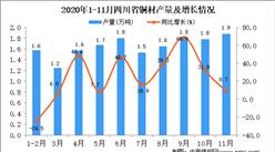 2020年11月四川省铜材产量数据统计分析