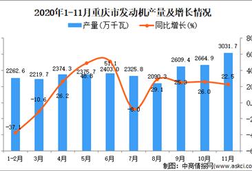 2020年11月重庆市发动机产量数据统计分析