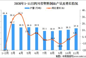 2020年11月四川省塑料制品产量数据统计分析