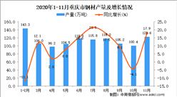2020年11月重庆市钢材产量数据统计分析