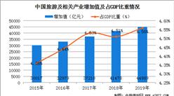 2019年全國旅游及相關產業增加值達4.5萬億 占GDP比重4.56%(圖)