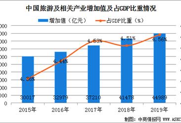 2019年全国旅游及相关产业增加值达4.5万亿 占GDP比重4.56%(图)