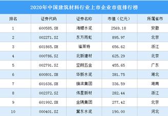 2020年中国建筑材料行业上市企业市值排行榜(附榜单)
