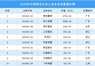 2020年中国家电行业上市企业市值排行榜(附榜单)