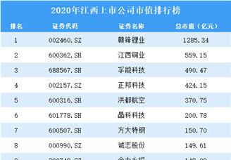 2020年江西上市公司市值排行榜(附全榜单)