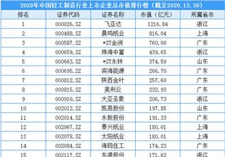 2020年中国轻工制造行业上市企业市值排行榜(附榜单)