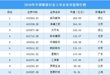 2020年中国服装行业上市企业市值排行榜(附榜单)