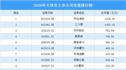 61家天津A股上市公司2020年市值:5家上市公司市值超500亿(图)