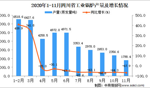2020年11月四川省工业锅炉产量数据统计分析