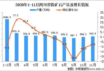 2020年11月四川省铁矿石产量数据统计分析
