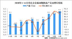 2020年11月重庆市金属切削机床产量数据统计分析