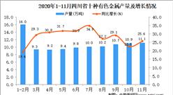 2020年11月四川省十种有色金属产量数据统计分析