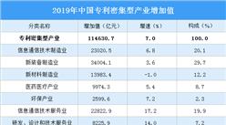 2019年全國專利密集型產業增加值114631億 占GDP比重11.6%(圖)