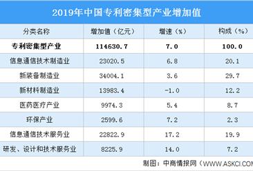 2019年全国专利密集型产业增加值114631亿 占GDP比重11.6%(图)
