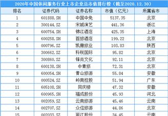 2020年中国休闲服务行业上市企业市值排行榜(附榜单)
