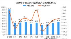 2020年11月四川省原鹽產量數據統計分析
