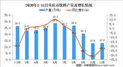 2020年11月重庆市饮料产量数据统计分析