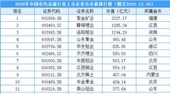 2020年中国有色金属行业上市企业市值排行榜(附榜单)