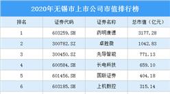 90家无锡A股上市公司2020年市值:19家上市公司市值超100亿(图)