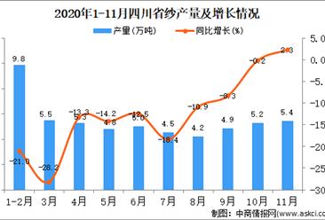 2020年11月四川省纱产量数据统计分析