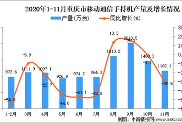 2020年11月重庆市移动通信手持机产量数据统计分析
