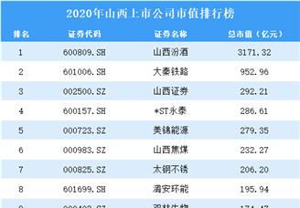 2020年山西上市公司市值排行榜(附全榜单)
