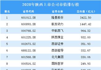 2020年陕西上市公司市值排行榜(附全榜单)