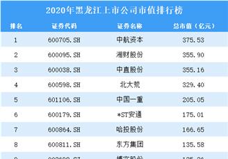 2020年黑龙江上市公司市值排行榜(附全榜单)