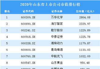 2020年山东上市公司市值排行榜(附全榜单)