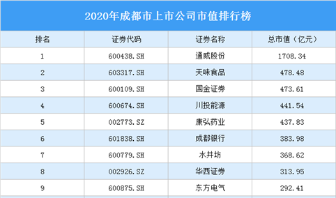 88家成都A股上市公司2020年市值:28家上市公司市值超百亿(图)